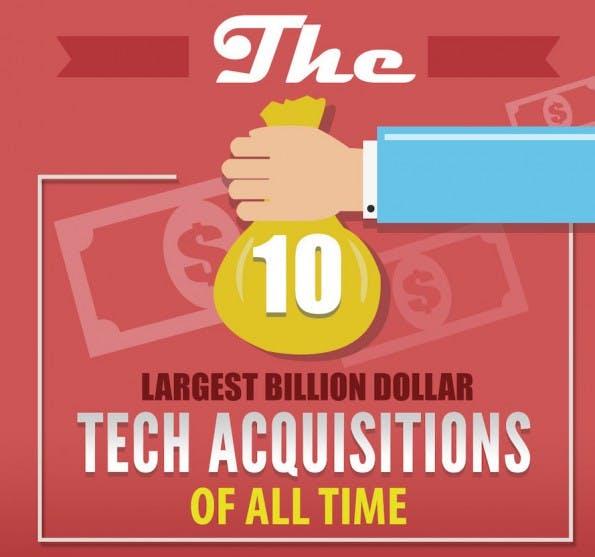 Die zehn größten Übernahmen der Tech-Branche. (Grafik: Market Domination Media)