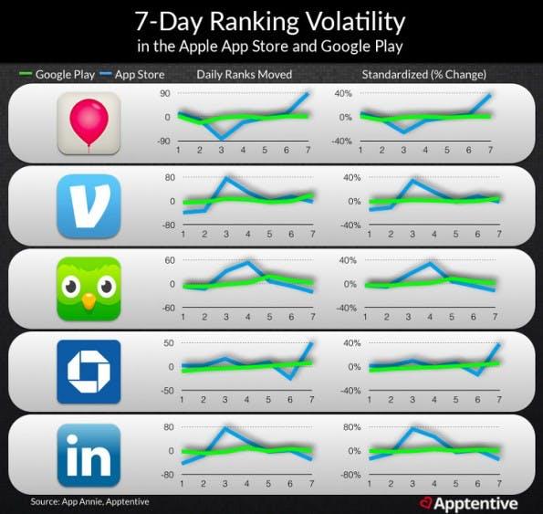 App-Store-Optimization: Im Play-Store herrscht deutlich mehr Bewegung als im App-Store. (Grafik: Apptentive)