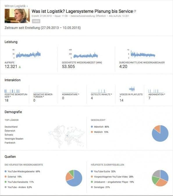 Gute Werte im B2B-Videomarketing. (Screenshot: Wiltron/ Oberpfalz TV)