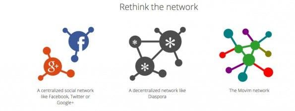 Dezentral, aber durchlässig: Die Funktionsweise von Movim. (Screenshot: movim.eu)