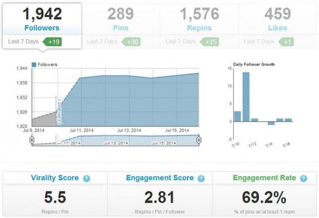 Das Social-Media-Tool Tailwind misst den Erfolg deines Pinterest-Accounts. (Screenshot: Tailwind)