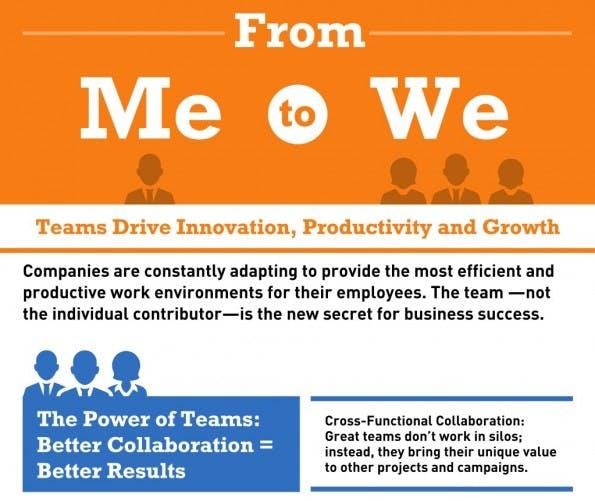 Teamwork: Kollaboratives Arbeiten bringt viele Vorteile. (Grafik: PGi)