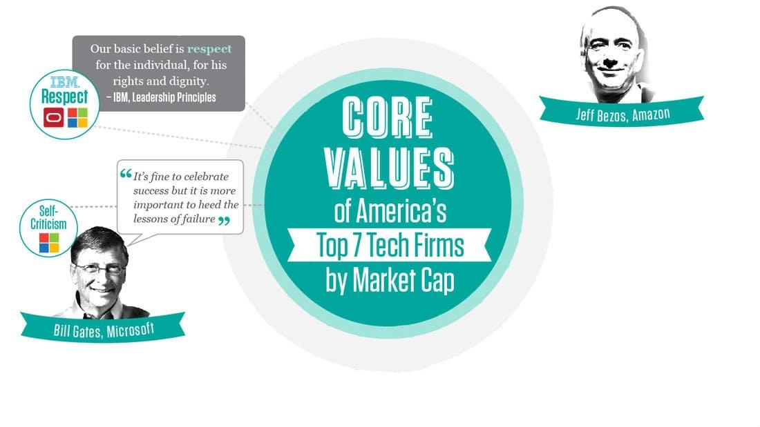 Simpel, aber wirksam: Diese Unternehmenswerte helfen den Tech-Riesen zum Erfolg [Infografik]