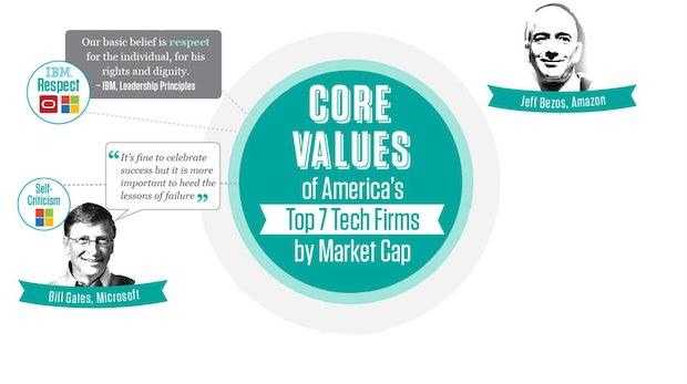 Simpel, aber wirksam: Diese Unternehmenswerte helfen den Tech-Riesen zum Erfolg