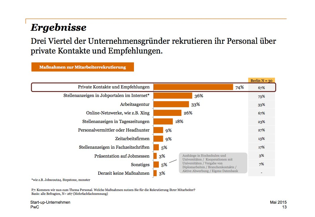 (Grafik: PricewaterhouseCoopers)