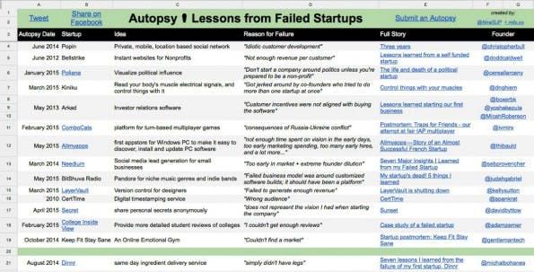 Gescheiterte Startups und ihre Fehler in der Übersicht. (Screenshot: Autopsy.io)
