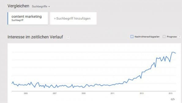 "Das Interesse am Thema ""Content-Marketing"" hat erst 2012 stark angezogen. (Screenshot: Kopp Online Marketing Consulting)"
