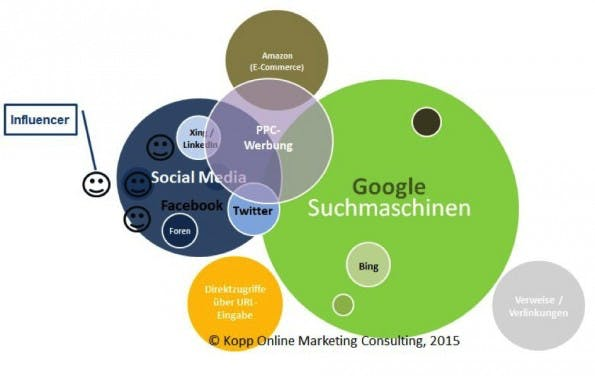 Die wichtigsten Gatekeeper und Trafficquellen des Internets. (Grafik: Kopp Online Marketing Consulting)