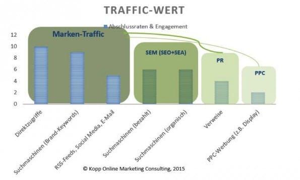 Die Bedeutung des Marken-Traffics im Vergleich. (Screenshot: Kopp Online Marketing Consulting)