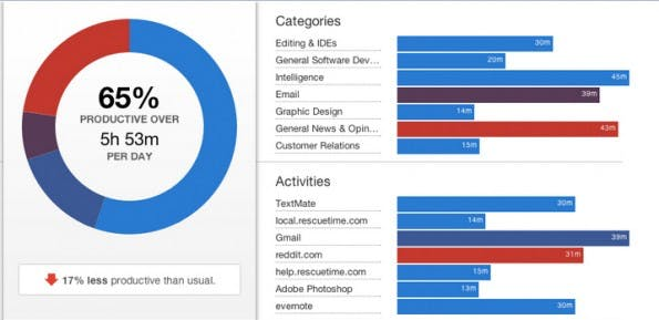 Auszug aus Rescue Time – Digitale Nomaden können hiermit ein Reporting ihrer eigenen Produktivität aufstellen. (Screenshot: Rescuetime.com)