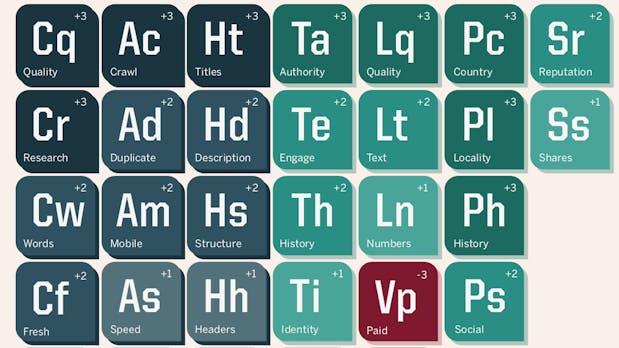 Alle SEO-Elemente auf einen Blick: Das Periodensystem der Rankingfaktoren 2015