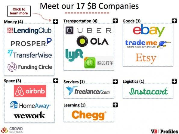 Sharing-Economy: Diese 17 Unternehmen sind mit mehr als einer Milliarde US-Dollar bewertet. (Screenshot: VBProfiles)
