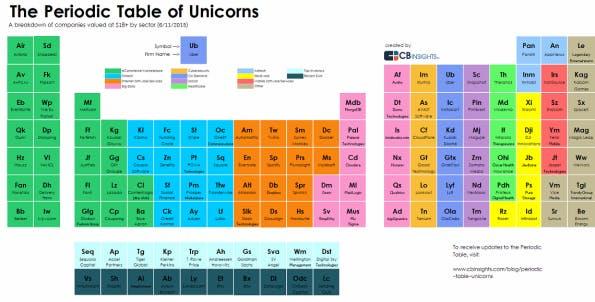 Das Periodensystem der Einhörner: Alle 111 Startups, die mit über eine Milliarde US-Dollar bewertet sind. (Grafik: CB Insights)