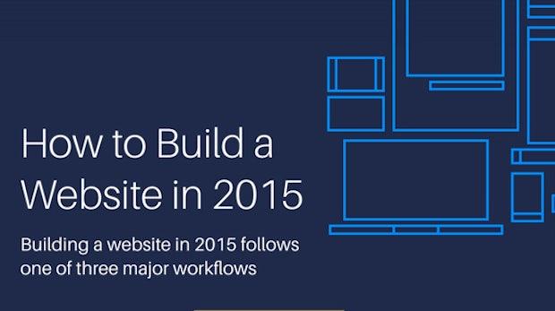 3 Methoden, wie ihr eine Webseite erstellen könnt – und ihre Vor- und Nachteile