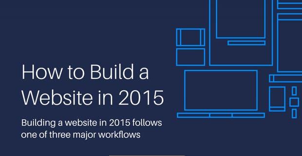 3 Methoden, wie ihr eine Webseite erstellen könnt – und ihre Vor- und Nachteile [Infografik]