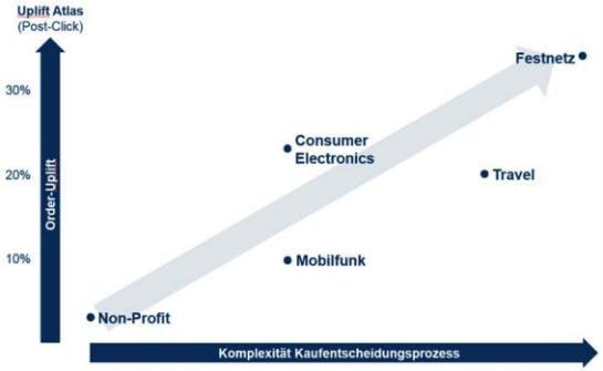 Umso komplexer die Kaufentscheidung, desto höher der Order-Uplift durch Atlas. (Grafik: Performance Media)