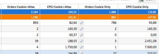 Kampagnen-Auswertung in der Software von Performance Media: Das obere Beispiel zeigt gut, wie die Orders mit Atlas steigen und gleichzeitig der CPO singt. (Tabelle: Performance Media)