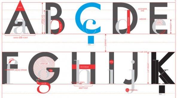 """""""Das Alphabet der Typografie"""" – das Cheat-Sheet gibt's nach dem Klick. (Grafik Pop-Chart-Lab)"""