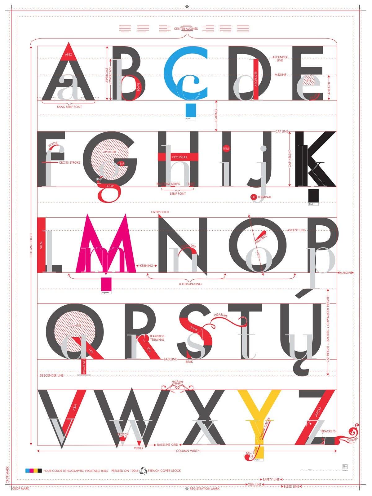 das alphabet der typografie poster t3n