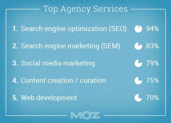 Online-Marketing: Die 5 wichtigsten Agentur-Services. (Grafik: Moz)