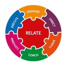 7 Regeln für effektives Management von Mind Gym.