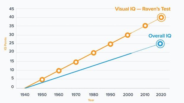 Visueller Content: Warum er immer wichtiger wird [Infografik]