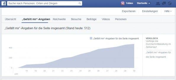 Auf Facebook könnt ihr ganz einfach den Erfolg eurer Kampagnen nachvollziehen. (Screenshot: facebook.com)