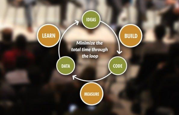 Diesen Zyklus sollten Unternehmen laut Ries schnellstmöglich durchlaufen. (Grafik: theleanstartup.com)