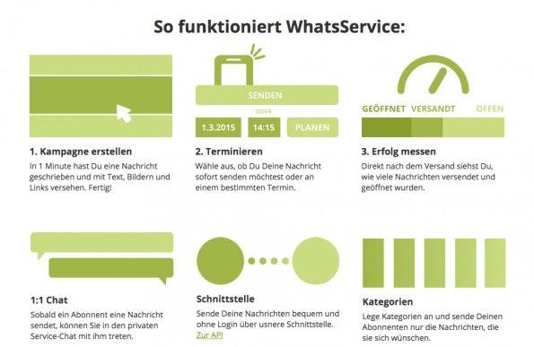 So funktioniert eine WhatsApp-Kampagne bei WhatsService. (Screenshot: whatsservice.de)