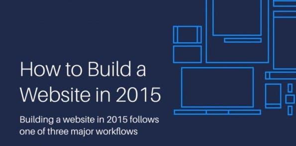 So könnt ihr eure Webseite erstellen – Workflows im Vergleich. (Infografik: Rukzuk)