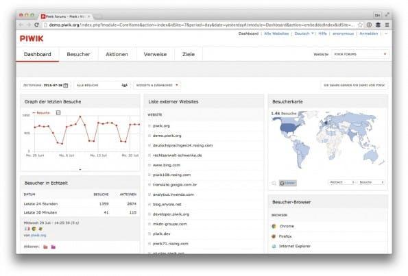Einblick in die Demo-Installation auf piwik.org. (Screenshot: Piwik/ t3n.de)