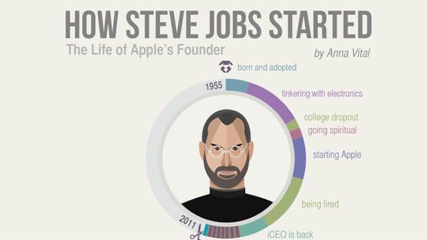 Du willst gründen? So sind Gates, Jobs und Zuckerberg gestartet [Infografik]