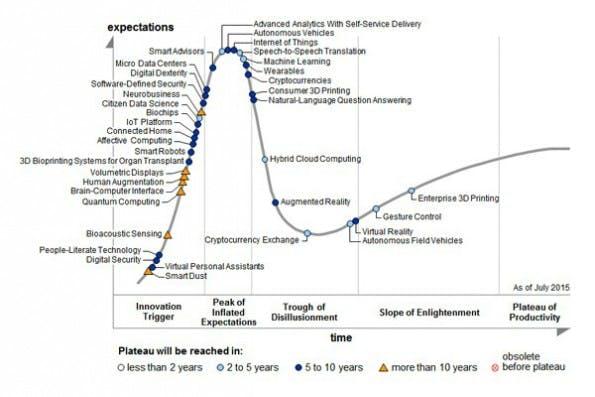 Hype Cycle 2015: Technologien um Auf und Ab der Aufmerksamkeit. (Grafik: Gartner)