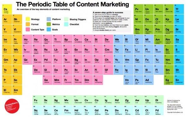 Das Periodensystem des Content-Marketings. (Grafik: EConsultancy)
