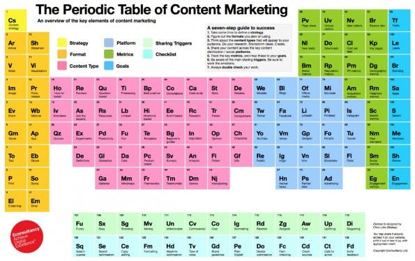 Das Periodensystem des Content-Marketings. (Grafik: EConsultancy)