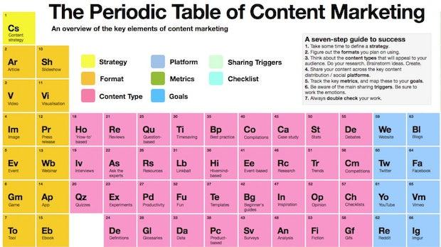 Content-Marketing: Ein Periodensystem zeigt Strategien, Formate, Inhalte, Plattformen und vieles mehr