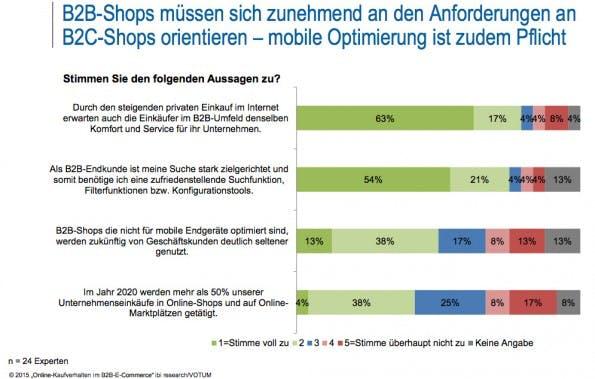 B2B: Kunden erwarten den Komfort, den sie aus dem B2C-Online-Handel kennen. (Grafik: ibi research / Votum)