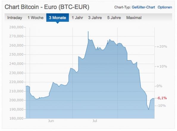(Screenshot: finanzen.net)
