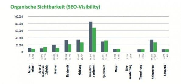 Der Vergleich der organischen Sichtbarkeit im Jahresvergleich. (Grafik: Aufgesang Inbound Marketing)