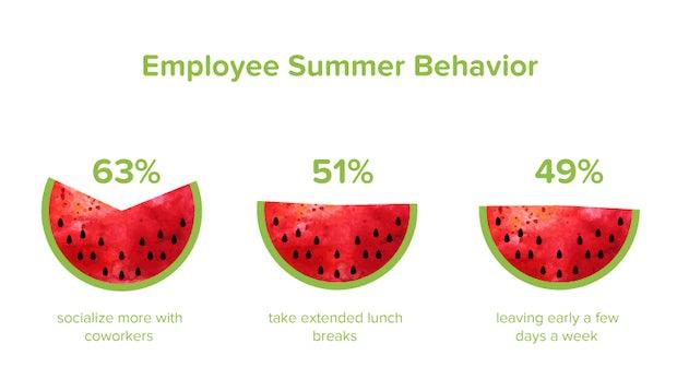 So sehr leidet die Produktivität im Sommer – und das könnt ihr dagegen tun