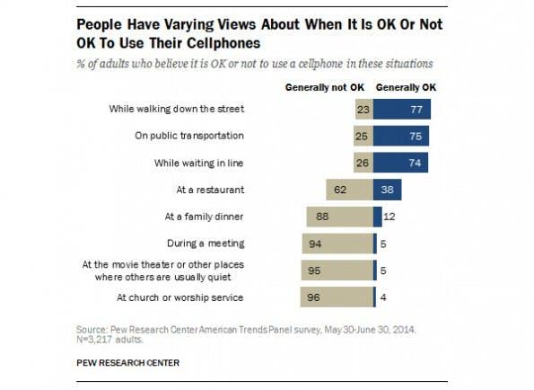 Studie: Wann ist es okay ein Smartphone zu verwenden? (Grafik: Pew Research Center)