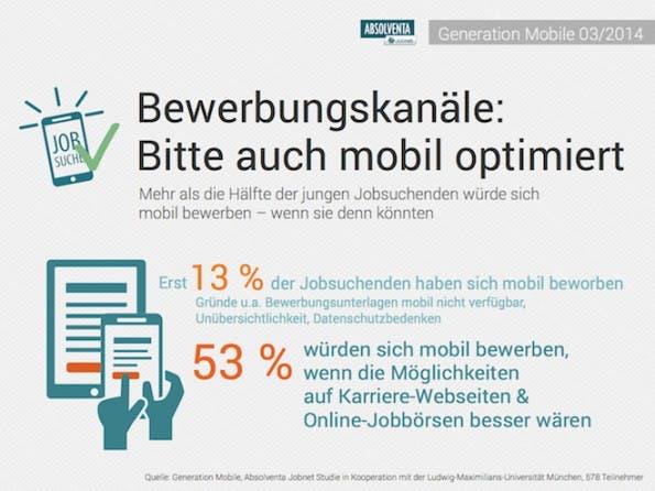 Bewerben per Smartphone ist noch zu umständlich: Ergebnisse einer Umfrage aus 2014. (Grafik: Generation Mobile, Absolventa-Jobnet-Studie in Kooperation mit der Ludwig-Maximilians-Universität München)