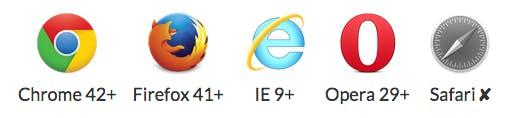 Der Browser-Support von execCommand. (Screenshot: clipboard.js)