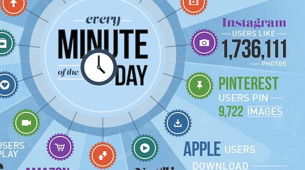 Unendliche Weiten, unglaubliche Datenmengen: Was in 60 Sekunden im Netz passiert