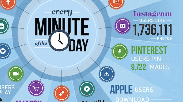 Unendliche Weiten, unglaubliche Datenmengen: Was in 60 Sekunden im Netz passiert [Infografik]