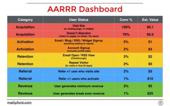 So sieht ein typisches Kennzahlenmodell der Startup Metrics for Pirates aus. (Grafik: Mattyford)