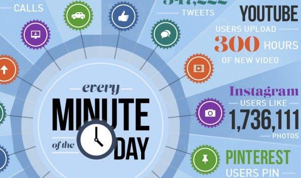 Was in einer Minute im Netz passiert. (Infografik: Domo)