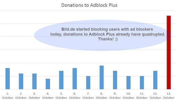 Anti-Adblocker-Kampagne der BILD führt zu einer erhöhten Spendenbereitschaft bei Adblock-Befürworter. (Grafik: Adblock Plus)