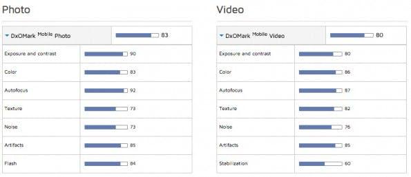 Apple-iPhone-6s-kamera-test-dxomark