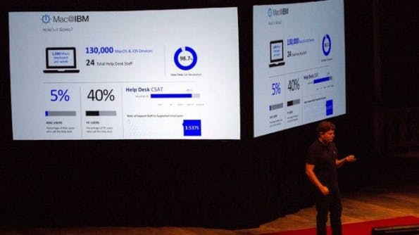 Macs-bei-IBM-jamf-nation-user-conference-2015-mac-at-ibm-30000-in-6-mo-4_750_422_70_1444840043-l